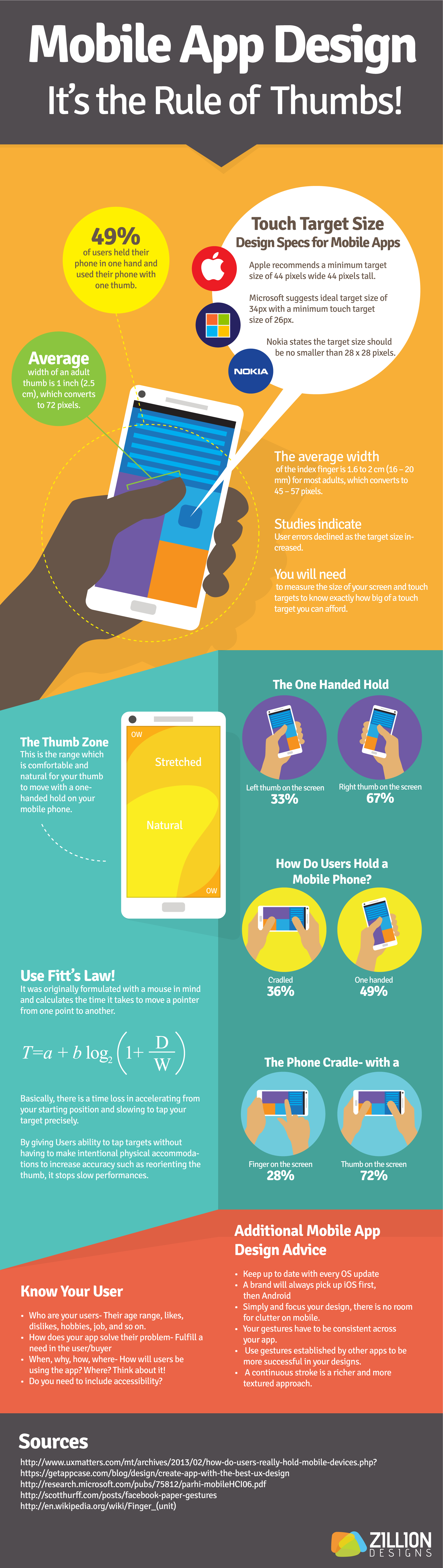 Infographic - Mobile App Design: It's the Rule of Thumbs